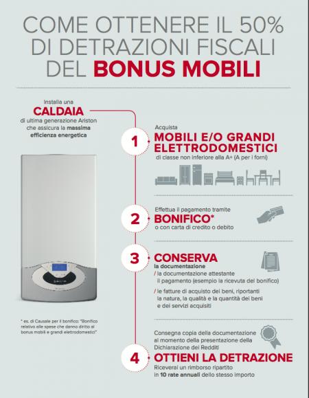 Bonus mobili e grandi elettrodomestici come ottenere le for Bonus elettrodomestici 2017